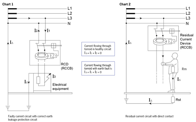 residual current operated circuit breakers rccb technical rh maxguard com my internal circuit diagram of rccb